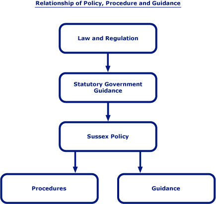 policy and guidance impacting on support Legislation, policy and guidance about domestic abuse download domestic violence disclosure scheme impact analysis (pdf) (home office, 2013) domestic violence protection notices (dvpns) and domestic violence protection orders support help for victims of.