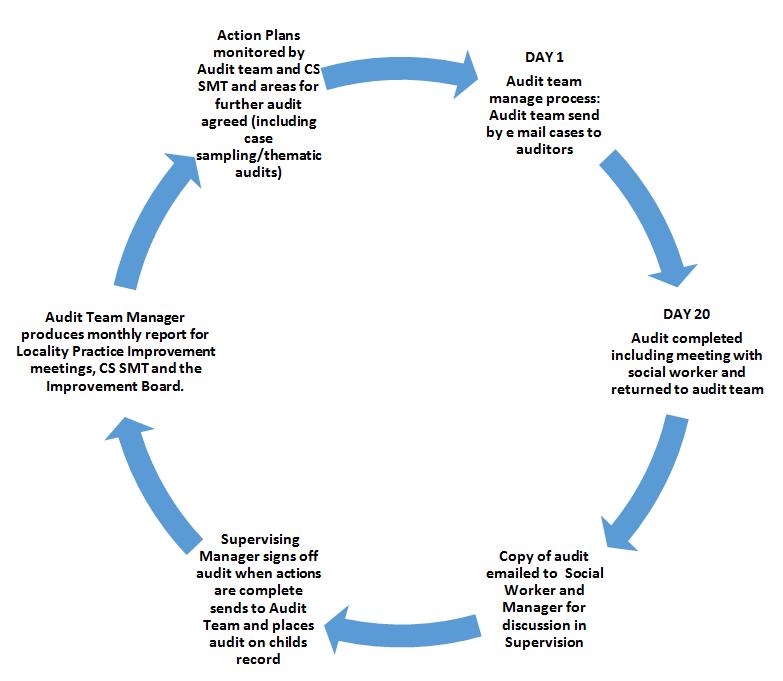 Audit Framework