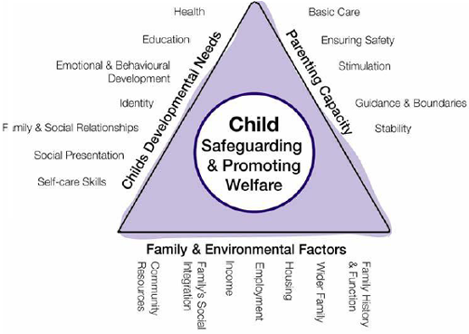 frameworks of care assessments applied to childcare The national quality framework and the early learning centre at the university of western  child care services the national quality framework  childcare.